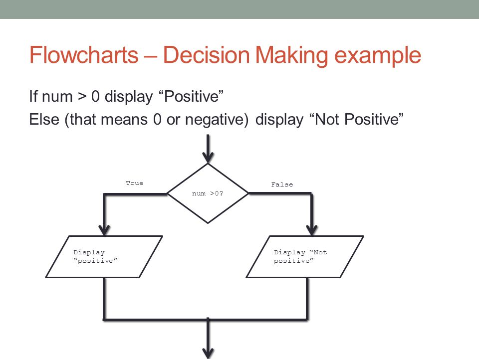 Flowcharts – Decision Making example If num > 0 display Positive Else (that means 0 or negative) display Not Positive num >0.