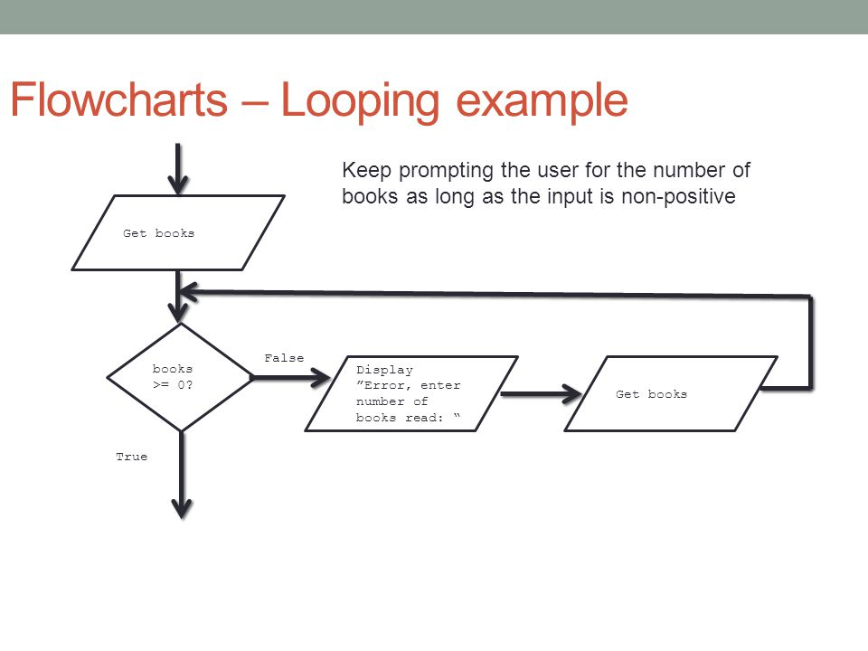 Flowcharts – Looping example Get books books >= 0.