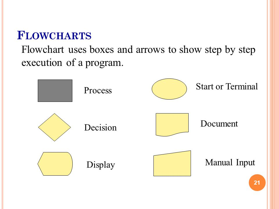 F LOWCHARTS 21 Process Start or Terminal Decision Document Display Manual Input Flowchart uses boxes and arrows to show step by step execution of a program.