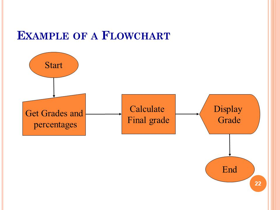E XAMPLE OF A F LOWCHART 22 Start Get Grades and percentages Calculate Final grade Display Grade End