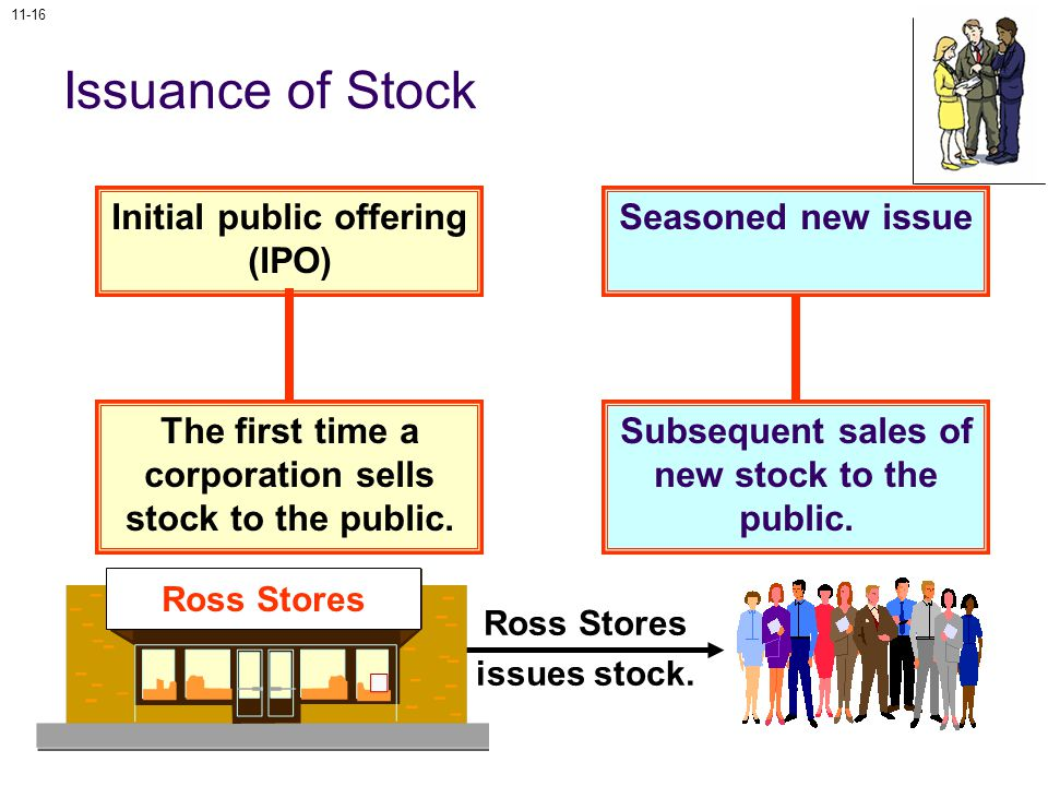11-16 Issuance of Stock Initial public offering (IPO) The first time a corporation sells stock to the public.