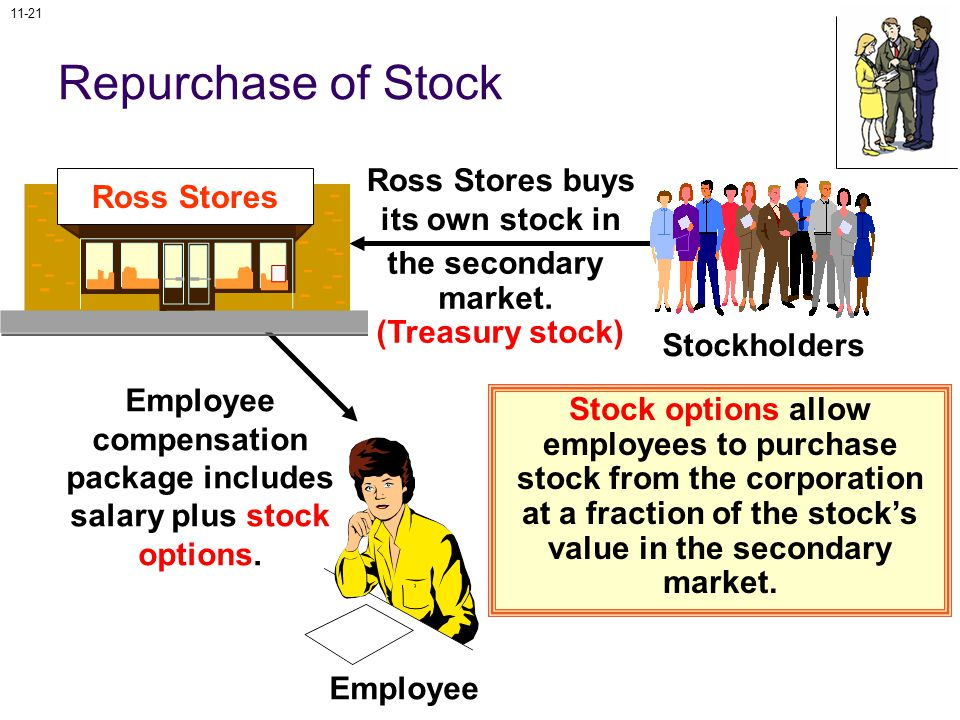 11-21 Repurchase of Stock Ross Stores buys its own stock in the secondary market.