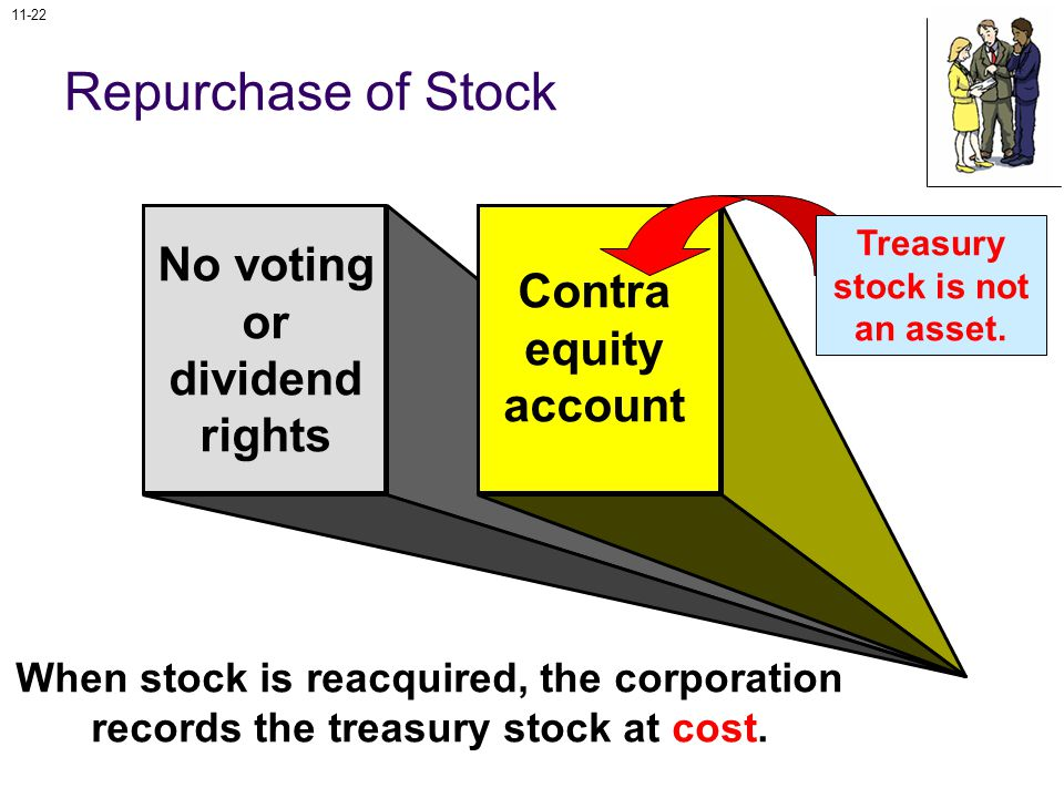 11-22 No voting or dividend rights Contra equity account When stock is reacquired, the corporation records the treasury stock at cost.