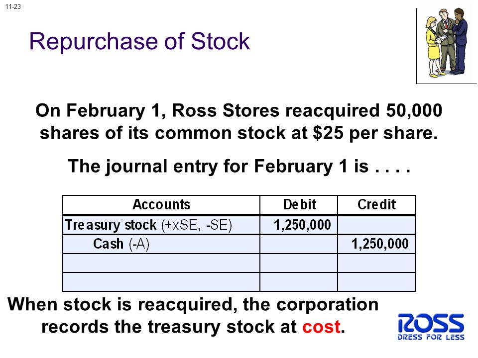 11-23 On February 1, Ross Stores reacquired 50,000 shares of its common stock at $25 per share.