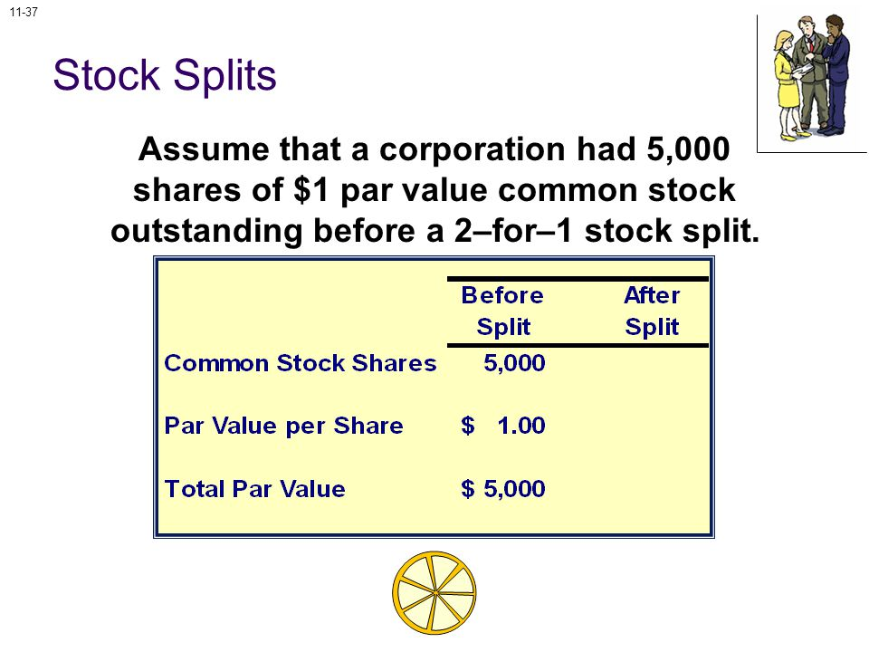 11-37 Stock Splits Assume that a corporation had 5,000 shares of $1 par value common stock outstanding before a 2–for–1 stock split.