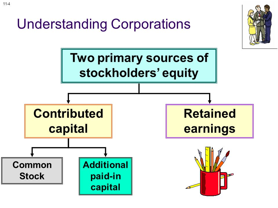11-4 Two primary sources of stockholders' equity Contributed capital Retained earnings Common Stock Additional paid-in capital Understanding Corporations