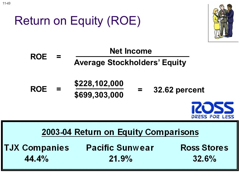 11-49 Return on Equity (ROE) Net Income Average Stockholders' Equity ROE = $228,102,000 $699,303,000 ROE = = percent