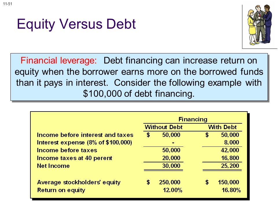 11-51 Equity Versus Debt Financial leverage: Debt financing can increase return on equity when the borrower earns more on the borrowed funds than it pays in interest.