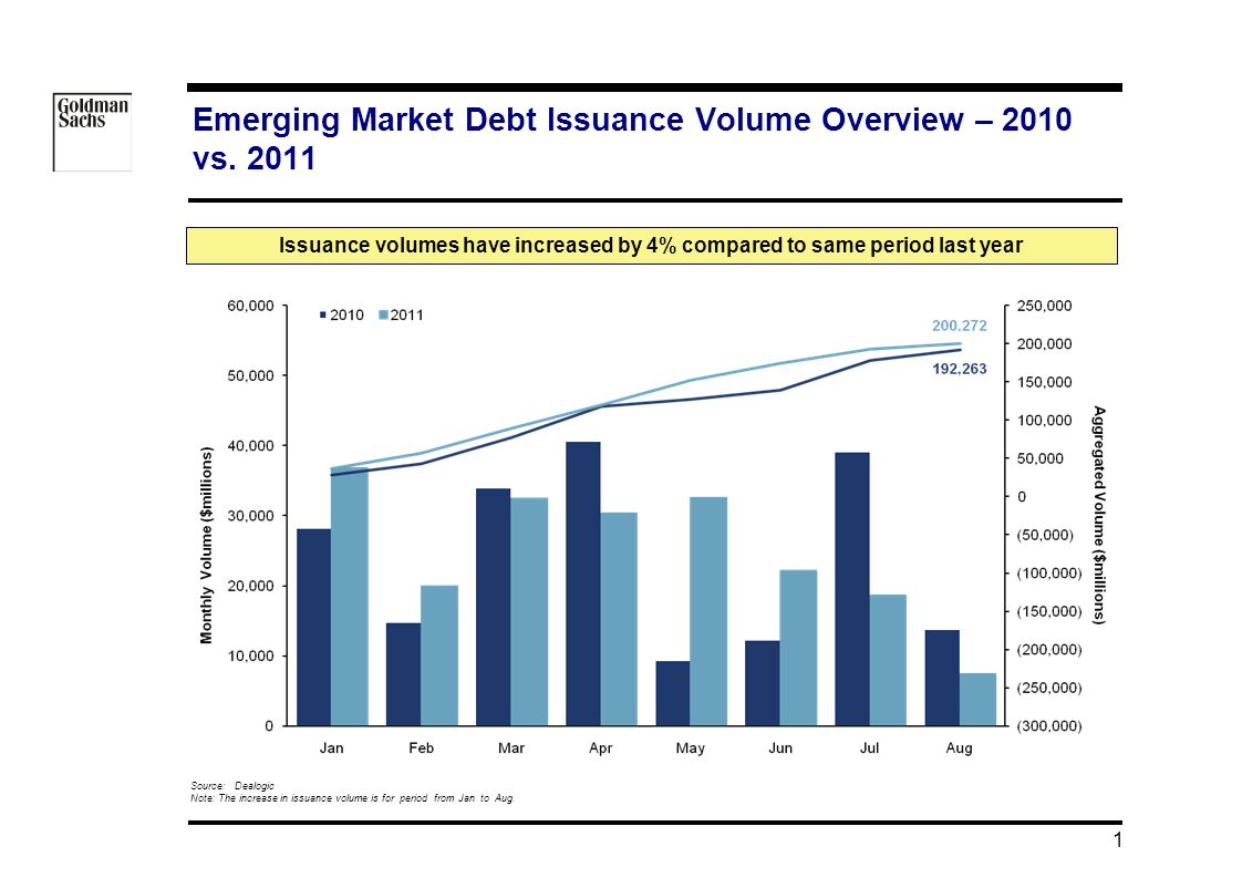 08/05/ :34 1 Emerging Market Debt Issuance Volume Overview – 2010 vs.