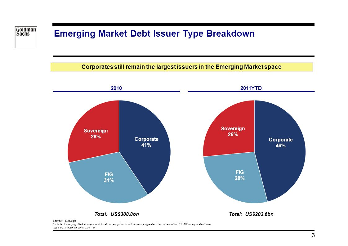 Emerging Market Debt Issuer Type Breakdown 08/05/ :34 Corporates still remain the largest issuers in the Emerging Market space YTD Source: Dealogic Includes Emerging Market major and local currency Eurobond issuances greater than or equal to USD100m equivalent size.