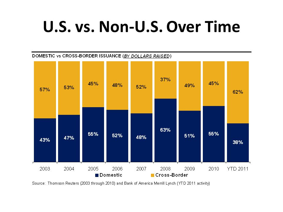 U.S. vs. Non-U.S. Over Time