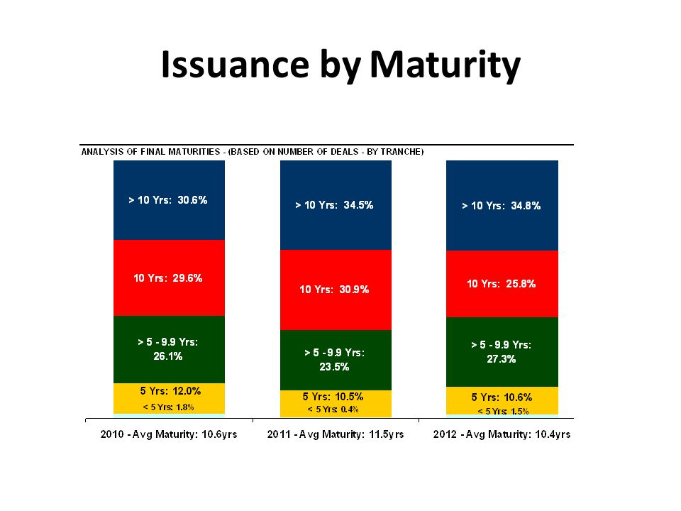 Issuance by Maturity