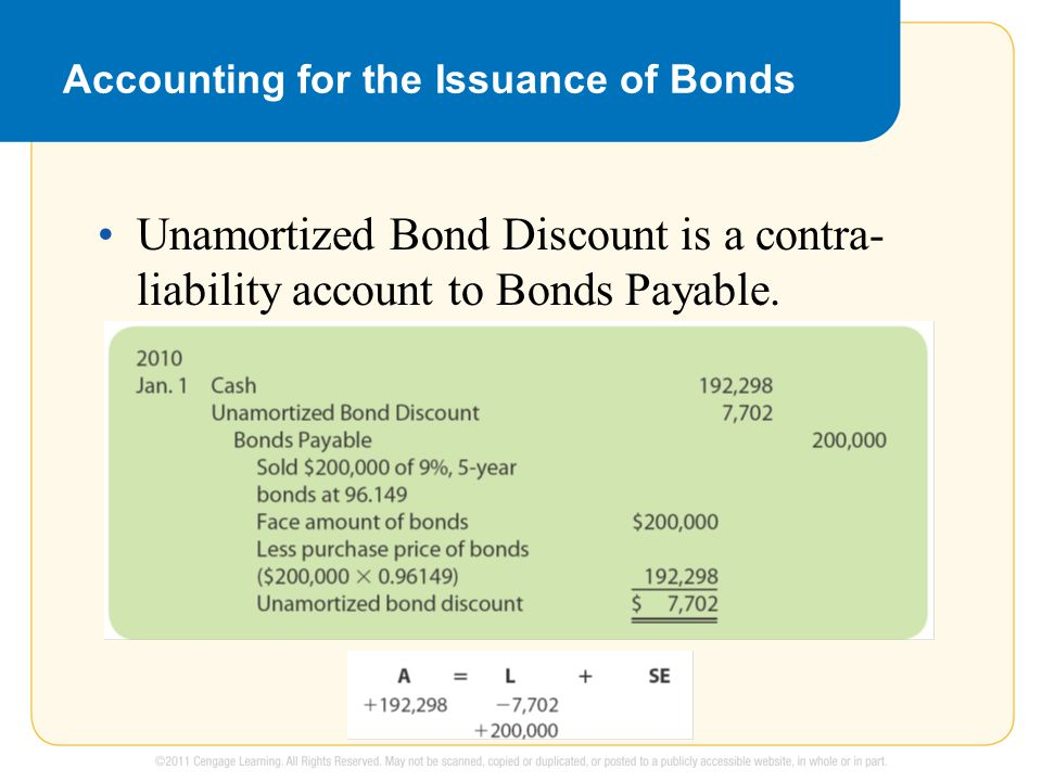 Unamortized Bond Discount is a contra- liability account to Bonds Payable.