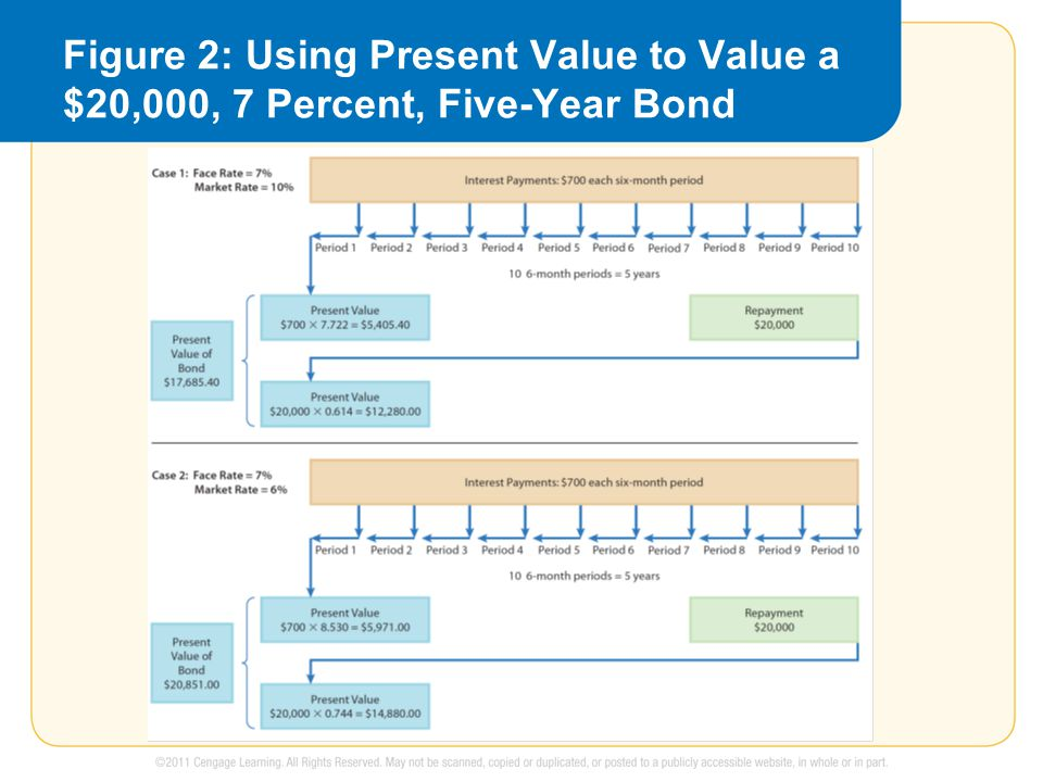 Figure 2: Using Present Value to Value a $20,000, 7 Percent, Five-Year Bond