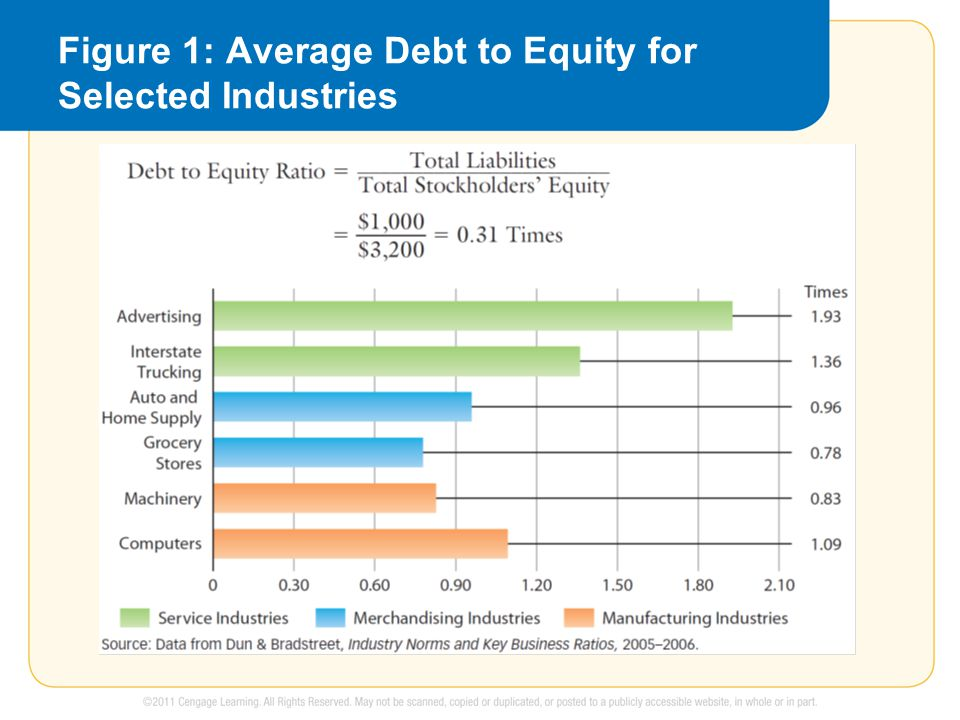 Figure 1: Average Debt to Equity for Selected Industries