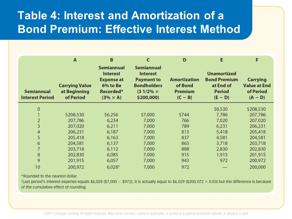Table 4: Interest and Amortization of a Bond Premium: Effective Interest Method