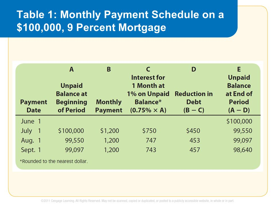 Table 1: Monthly Payment Schedule on a $100,000, 9 Percent Mortgage