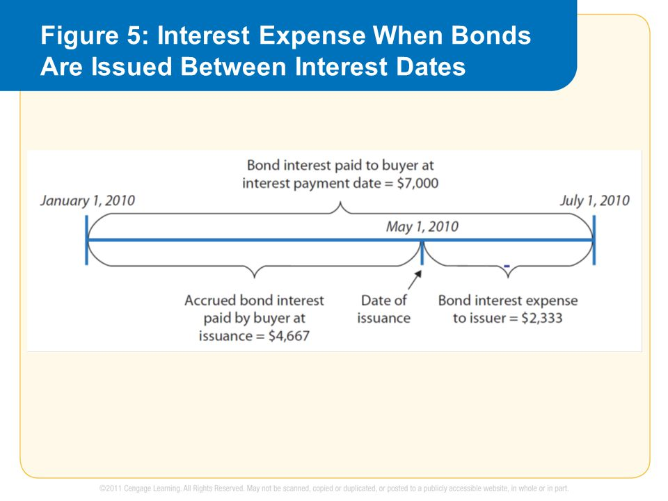 Figure 5: Interest Expense When Bonds Are Issued Between Interest Dates