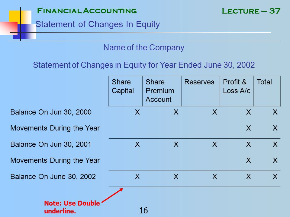 Financial Accounting 15 Lecture – 37 Statement of Changes Equity Statement of changes in equity shows the movement in shareholders' equity.
