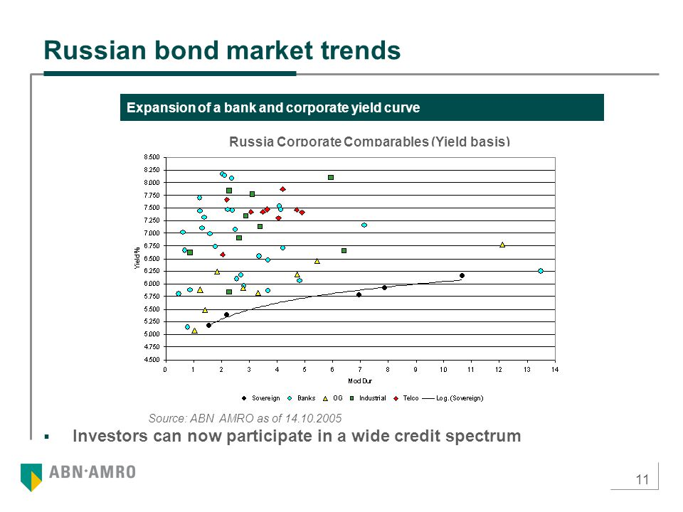 11  Investors can now participate in a wide credit spectrum Russian bond market trends Expansion of a bank and corporate yield curve Russia Corporate Comparables (Yield basis) Source: ABN AMRO as of