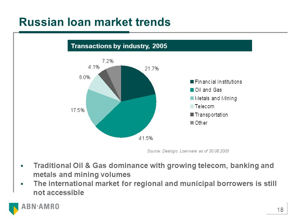 18 Russian loan market trends  Traditional Oil & Gas dominance with growing telecom, banking and metals and mining volumes  The international market for regional and municipal borrowers is still not accessible Transactions by industry, 2005 Source: Dealogic Loanware as of