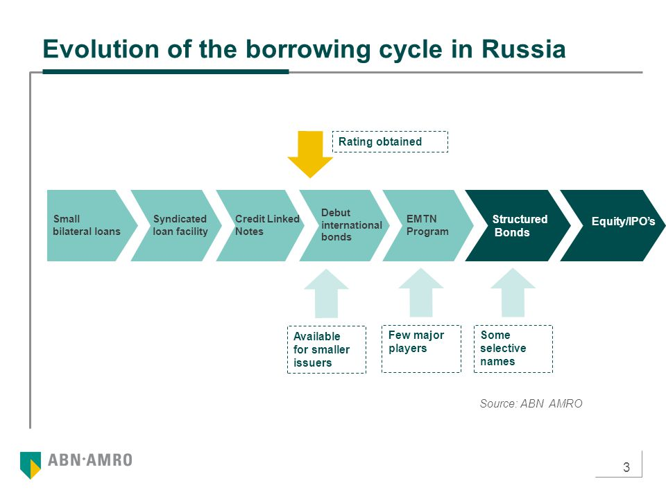 3 Source: ABN AMRO Rating obtained Available for smaller issuers Few major players Some selective names Evolution of the borrowing cycle in Russia Small bilateral loans Debut international bonds Credit Linked Notes Syndicated loan facility EMTN Program Structured Bonds Equity/IPO's