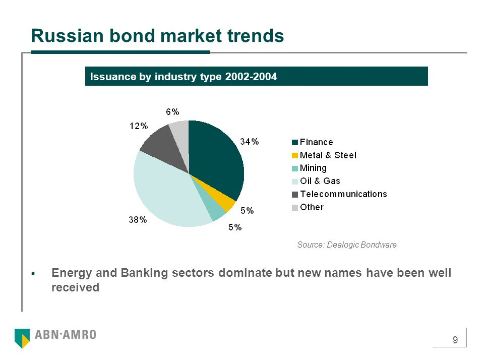 9  Energy and Banking sectors dominate but new names have been well received Russian bond market trends Issuance by industry type Source: Dealogic Bondware