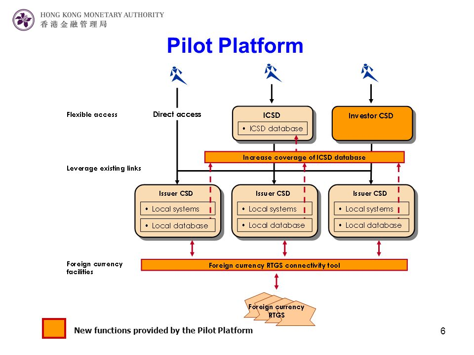 6 Pilot Platform New functions provided by the Pilot Platform