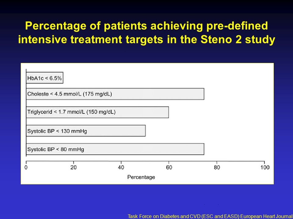 Percentage of patients achieving pre-defined intensive treatment targets in the Steno 2 study Task Force on Diabetes and CVD (ESC and EASD) European Heart Journal 2007;28:88-136