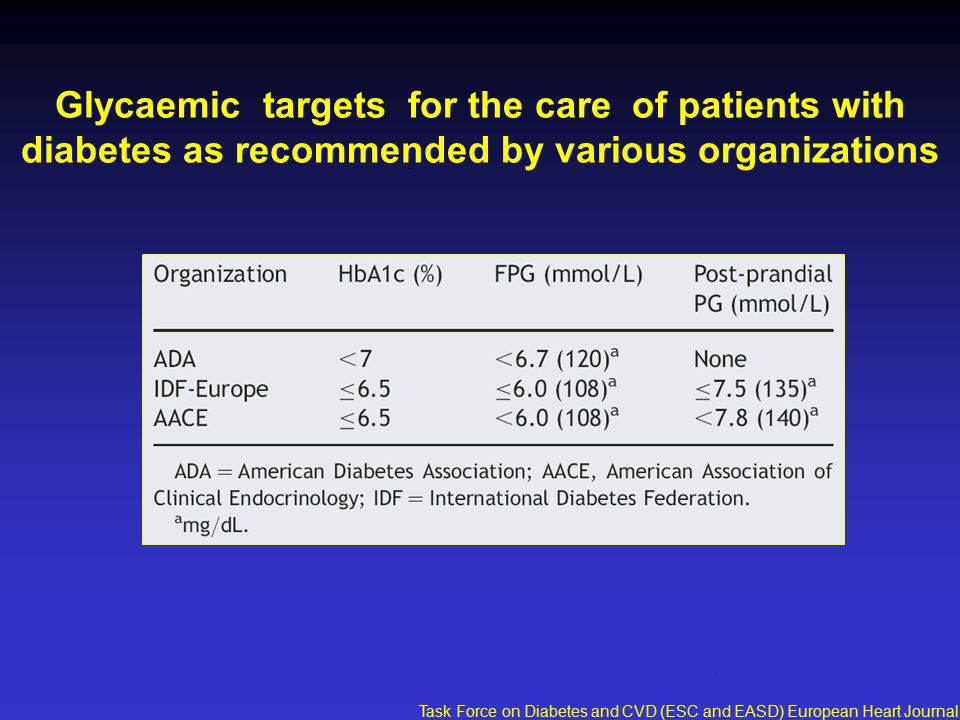Glycaemic targets for the care of patients with diabetes as recommended by various organizations Task Force on Diabetes and CVD (ESC and EASD) European Heart Journal 2007;28:88-136