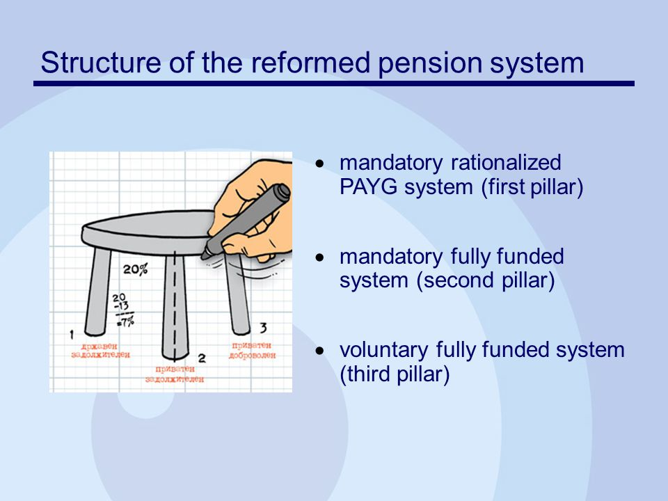 Structure of the reformed pension system  mandatory rationalized PAYG system (first pillar)  mandatory fully funded system (second pillar)  voluntary fully funded system (third pillar)
