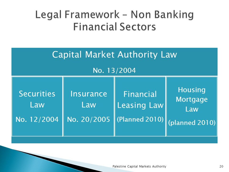 Capital Market Authority Law No. 13/2004 Securities Law No.