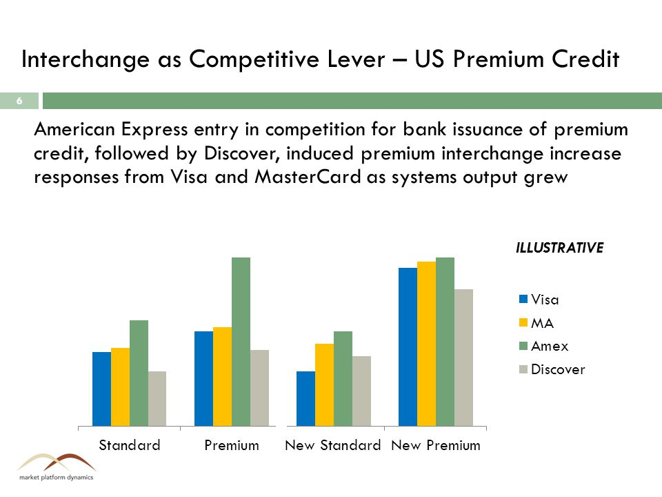 Interchange as Competitive Lever – US Premium Credit 6 American Express entry in competition for bank issuance of premium credit, followed by Discover, induced premium interchange increase responses from Visa and MasterCard as systems output grew ILLUSTRATIVE