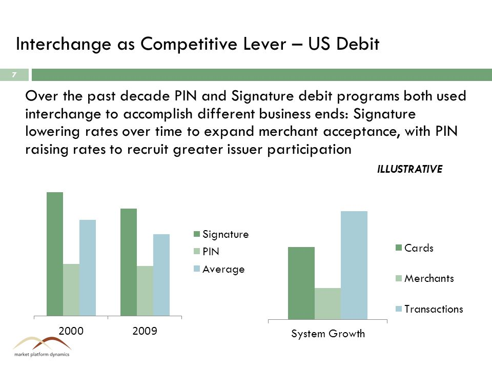 Interchange as Competitive Lever – US Debit 7 Over the past decade PIN and Signature debit programs both used interchange to accomplish different business ends: Signature lowering rates over time to expand merchant acceptance, with PIN raising rates to recruit greater issuer participation ILLUSTRATIVE