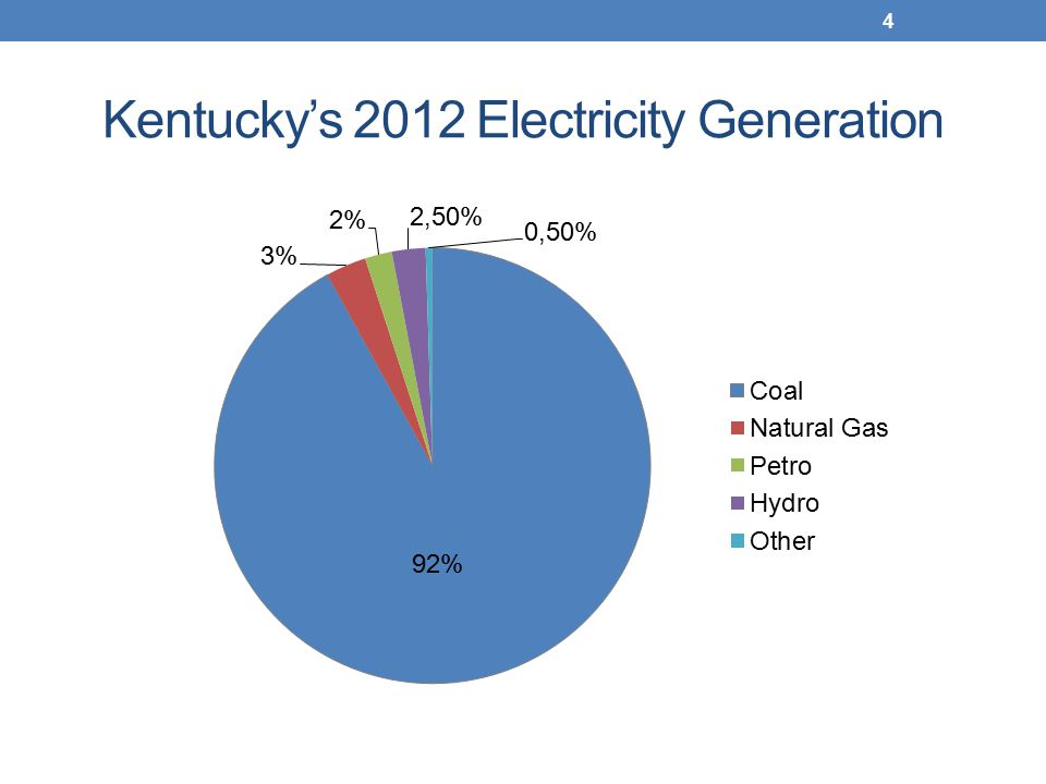 Kentucky's 2012 Electricity Generation 4