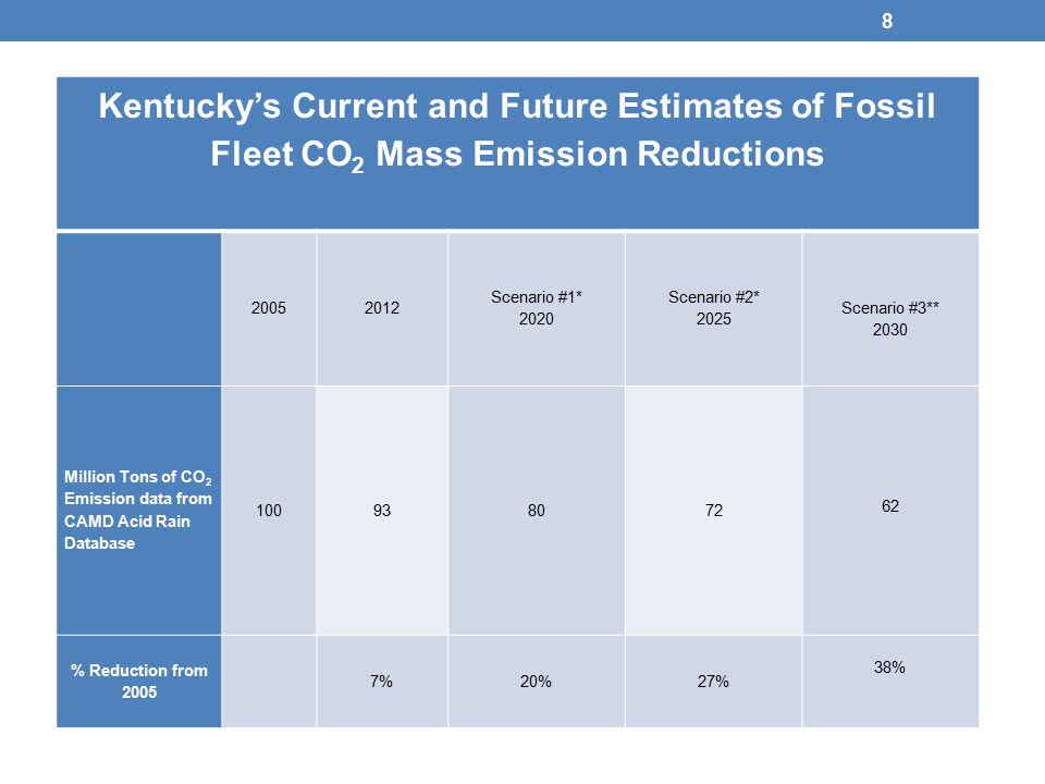 8 Kentucky's Current and Future Estimates of Fossil Fleet CO 2 Mass Emission Reductions Scenario #1* 2020 Scenario #2* 2025 Scenario #3** 2030 Million Tons of CO 2 Emission data from CAMD Acid Rain Database % Reduction from %20%27% 38%