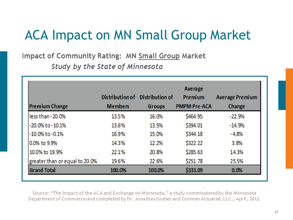 27 ACA Impact on MN Small Group Market Impact of Community Rating: MN Small Group Market Study by the State of Minnesota Source: The Impact of the ACA and Exchange on Minnesota, a study commissioned by the Minnesota Department of Commerce and completed by Dr.