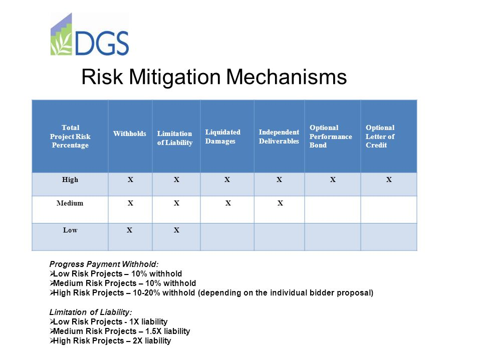 Risk Mitigation Mechanisms Total Project Risk Percentage WithholdsLimitation of Liability Liquidated Damages Independent Deliverables Optional Performance Bond Optional Letter of Credit HighXXXXXX MediumXX X X Low X X Progress Payment Withhold:  Low Risk Projects – 10% withhold  Medium Risk Projects – 10% withhold  High Risk Projects – 10-20% withhold (depending on the individual bidder proposal) Limitation of Liability:  Low Risk Projects - 1X liability  Medium Risk Projects – 1.5X liability  High Risk Projects – 2X liability