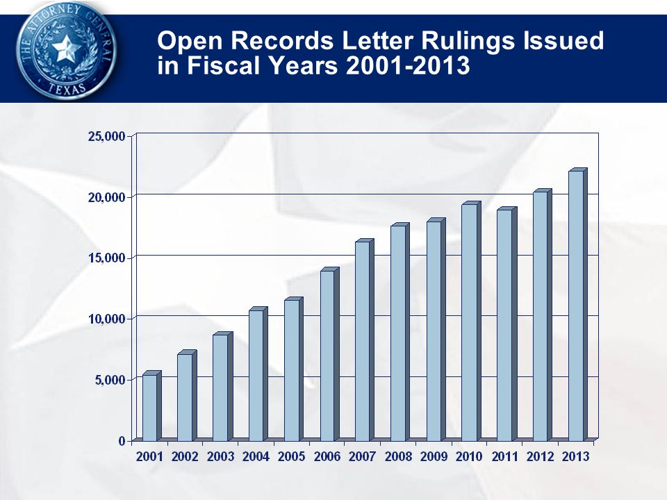 Open Records Letter Rulings Issued in Fiscal Years