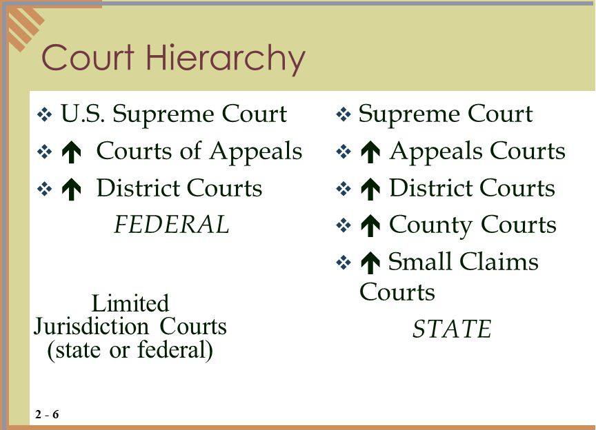 Court Hierarchy  U.S.