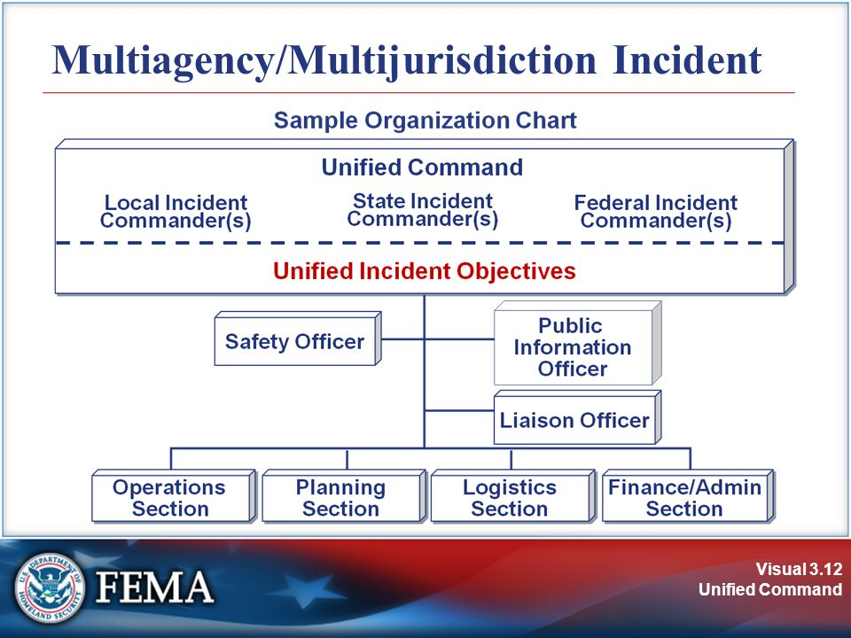 Visual 3.12 Unified Command Multiagency/Multijurisdiction Incident