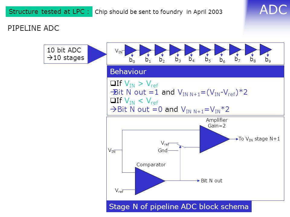 ADC Structure tested at LPC : PIPELINE ADC  If V IN > V ref  Bit N out =1 and V IN N+1 =(V IN -V ref )*2  If V IN < V ref  Bit N out =0 and V IN N+1 =V IN *2 Behaviour Comparator V ref V IN Amplifier Gain=2 V ref Gnd Bit N out To V IN stage N+1 Stage N of pipeline ADC block schema Chip should be sent to foundry in April 2003 V IN b0b0 b1b1 b2b2 b3b3 b4b4 b5b5 b6b6 b7b7 b8b8 b9b9 10 bit ADC  10 stages