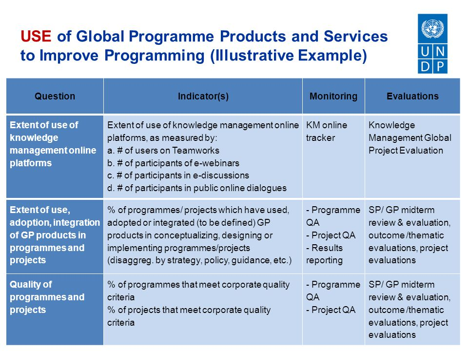 USE of Global Programme Products and Services to Improve Programming (Illustrative Example) QuestionIndicator(s)MonitoringEvaluations Extent of use of knowledge management online platforms Extent of use of knowledge management online platforms, as measured by: a.