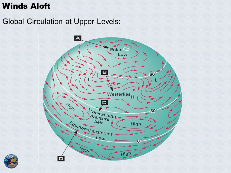 Winds Aloft Global Circulation at Upper Levels:
