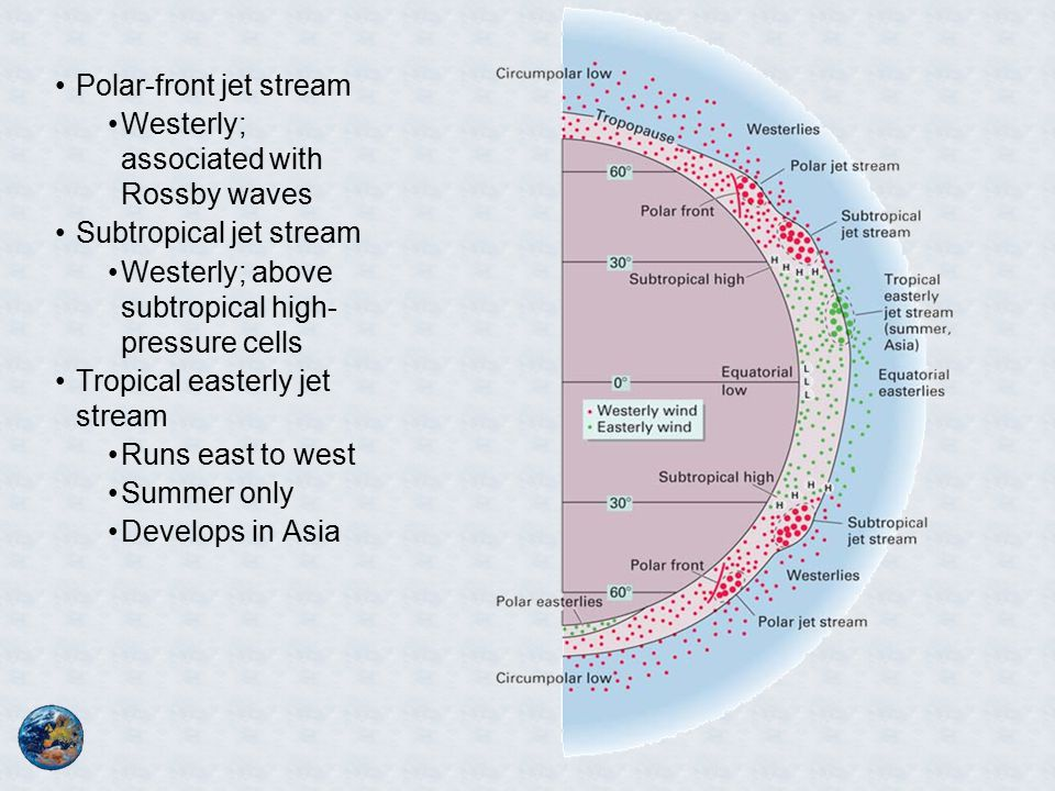 Polar-front jet stream Westerly; associated with Rossby waves Subtropical jet stream Westerly; above subtropical high- pressure cells Tropical easterly jet stream Runs east to west Summer only Develops in Asia