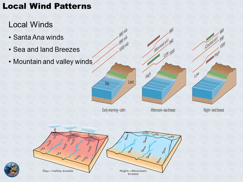 Local Wind Patterns Local Winds Santa Ana winds Sea and land Breezes Mountain and valley winds