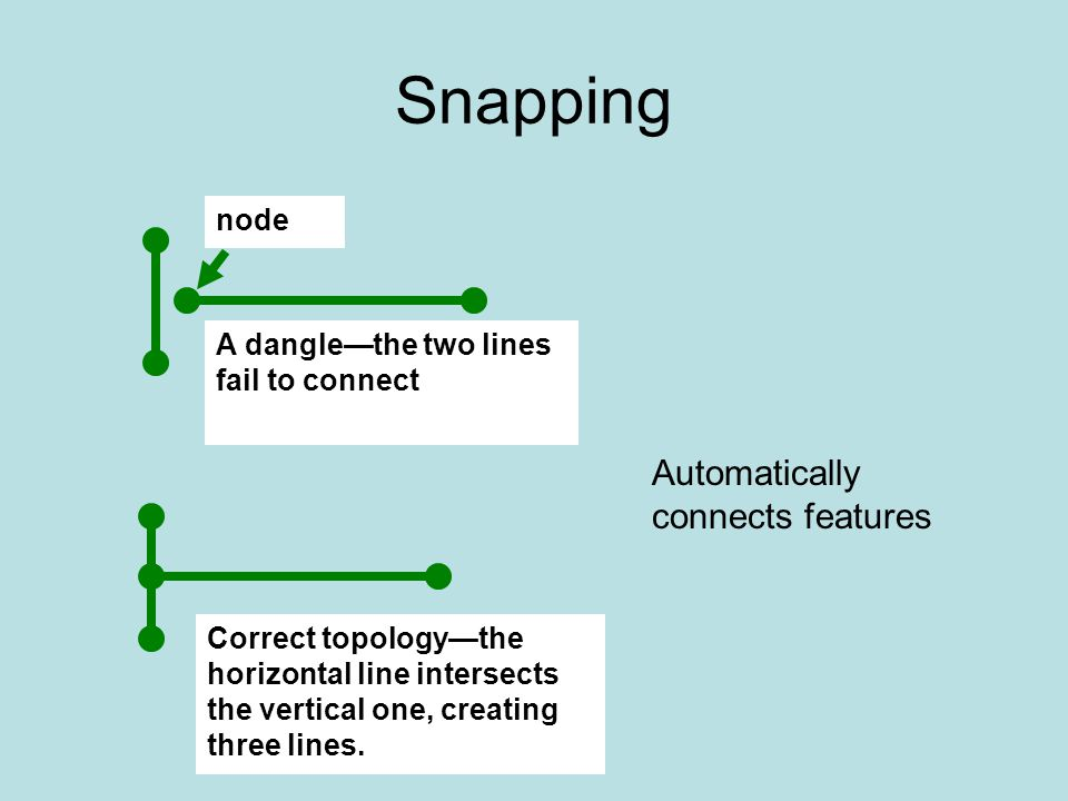 Chapter 11 Basic Editing in ArcMap  Objectives Understanding