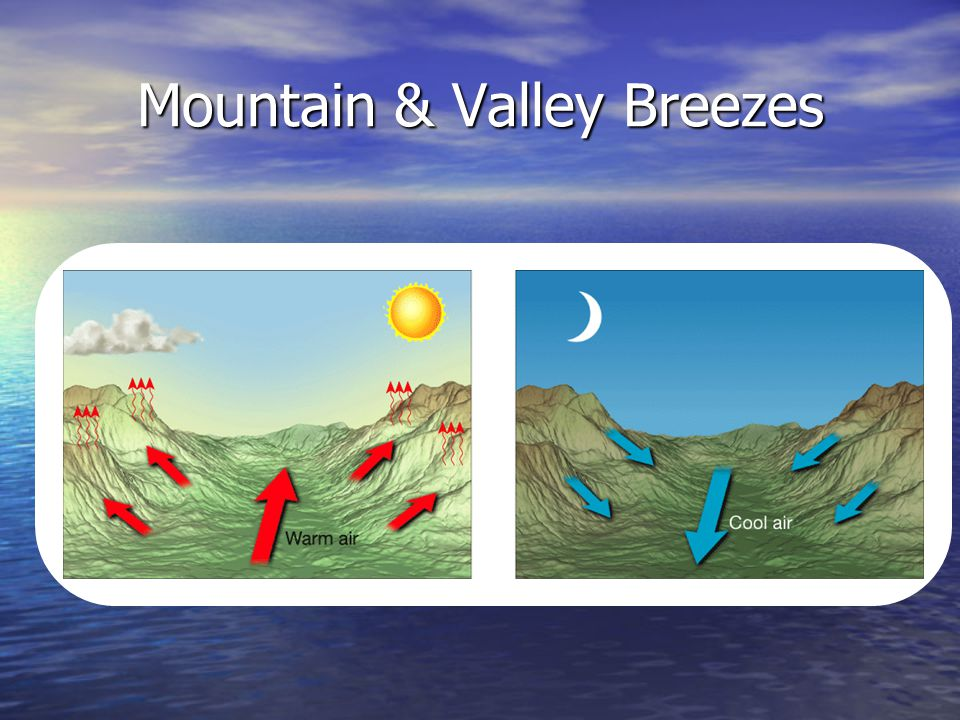 Mountain & Valley Breezes