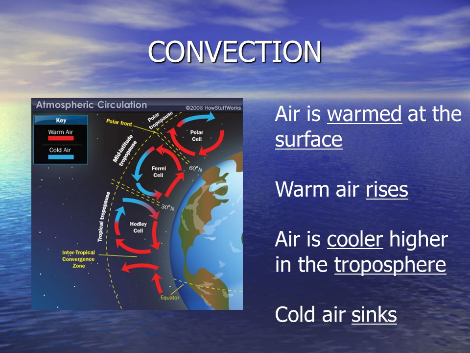 CONVECTION Air is warmed at the surface Warm air rises Air is cooler higher in the troposphere Cold air sinks