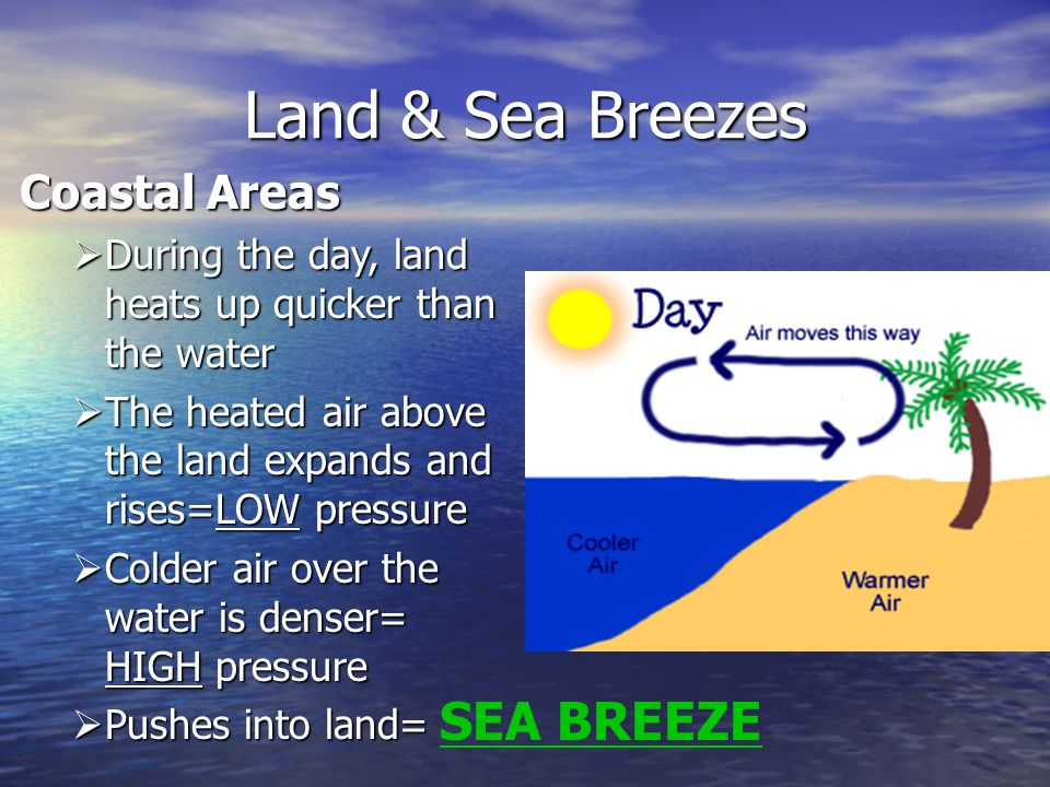Land & Sea Breezes Coastal Areas  During the day, land heats up quicker than the water  The heated air above the land expands and rises=LOW pressure  Colder air over the water is denser= HIGH pressure  Pushes into land= SEA BREEZE